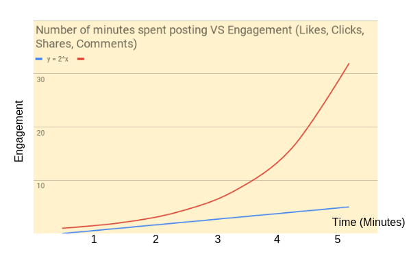 engaging social media posts