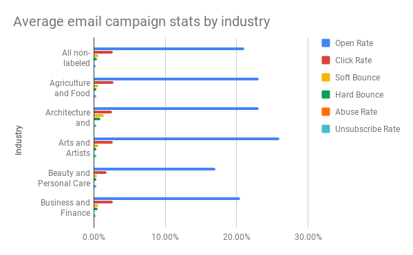 Write a Converting Email