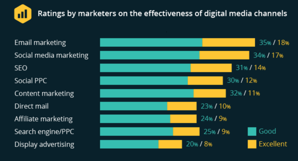 Digital Marketing Trends: email marketing