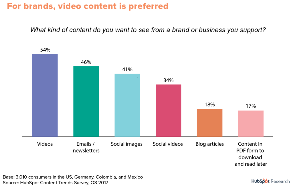 Digital Marketing Trends: video marketing